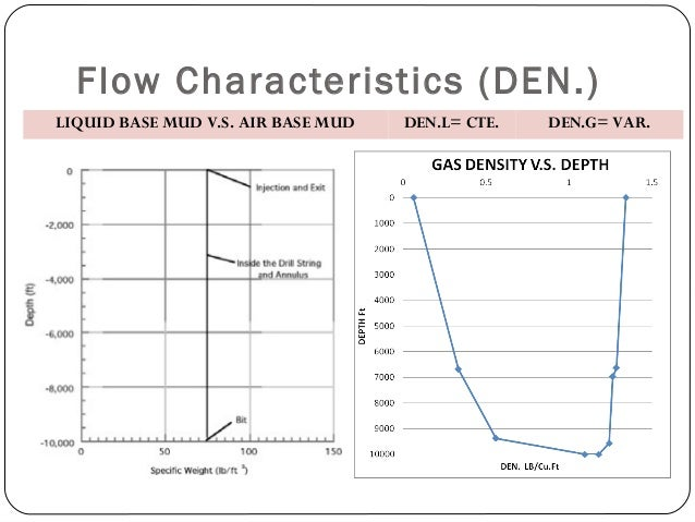 Flow Characteristics (DEN.) LIQUID BASE MUD V.S. AIR BASE MUD DEN.L= CTE. DEN.G= VAR.