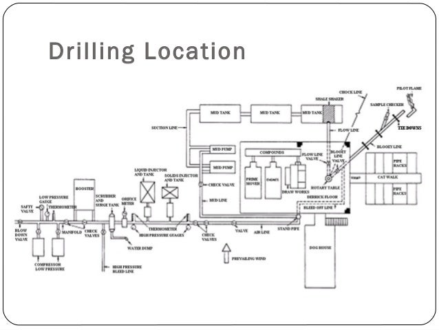 Air Drilling Location & Acc.  Nearly all air and gas drilling operations are land operations.  Normally a rig is a typic...