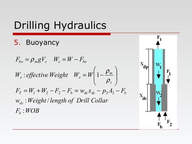 Drilling Hydraulics 5. Buoyancy WOBF CollarDrilloflengthWeightw FApxwFFWWF WWWeighteffectiveW FWWgVF b dc bdcdcbT s m ee b...