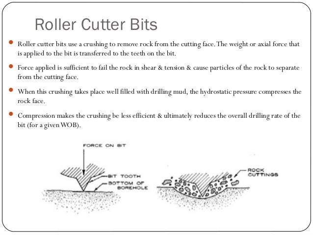 Tri-Cone Bits  The offset is the degree the cones of the bit are designed to depart from a true rolling action on the roc...