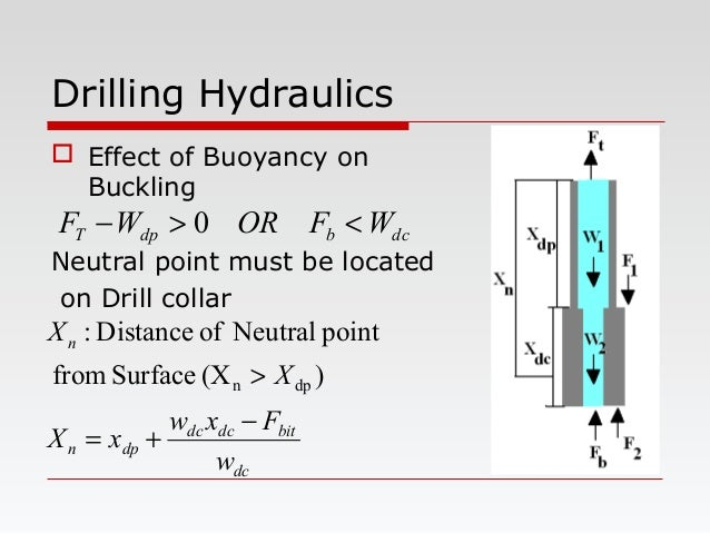 Drilling Hydraulics  Effect of Buoyancy on Buckling Neutral point must be located on Drill collar dc bitdcdc dpn n w Fxw ...