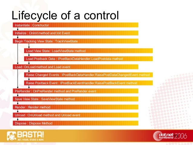 11 Lifecycle of a control Instantiate : Constructor Initialize : OnInit method and Init Event Begin Tracking View State : ...