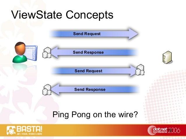 18 ViewState Concepts Send Request Send Response Send Request Send Response Ping Pong on the wire?