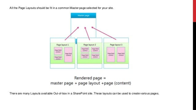page layout in sharepoint 2013 10