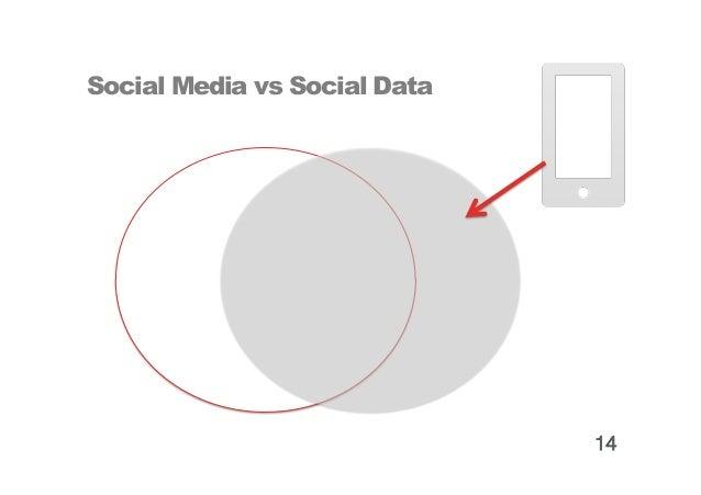 Social Media vs Social Data                              15