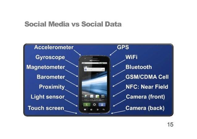 Dimensions of Social Data   Content              Demographics                Behaviours              Social Graph         ...