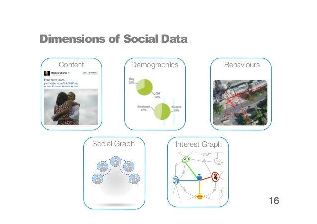 What makes social data 'big'?Large volumesReal-time collectionReal-time analysisInteractivityFull-Text                    ...