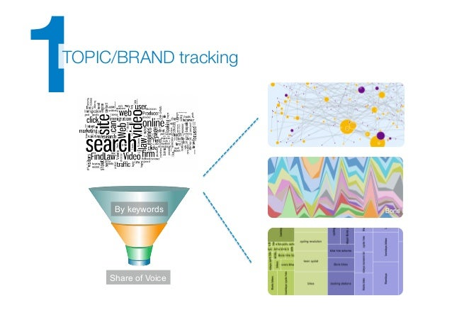 2!AUDIENCE mapping > brand graph      By keywords         By audience     Share of Voice      Share of Mind