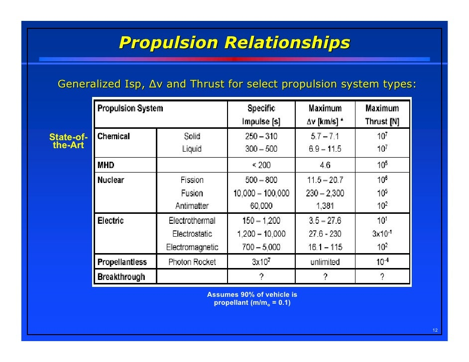 Advanced Propulsion Systems For Space Travel