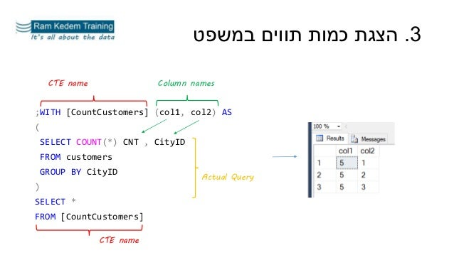 ;WITH [CountCustomers] (col1, col2) AS ( SELECT COUNT(*) CNT , CityID FROM customers GROUP BY CityID ) SELECT * FROM [Coun...