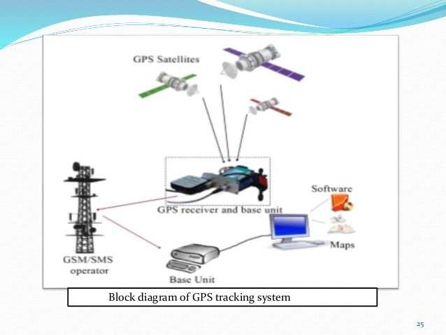 Advanced vehicle security system 2016 upload
