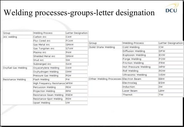 Welding Processes Handbook PDF welding process numbers