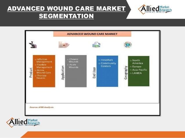 The Closure Wound Care Market