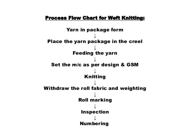 Weft Knitting Machine Amp Parameters Of Weft Knitted Fabric