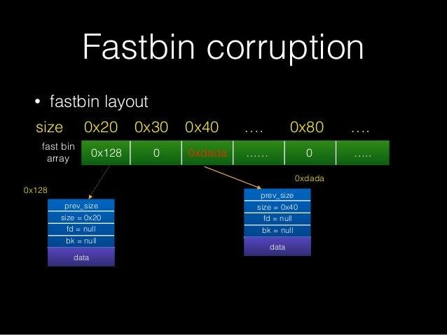 • fastbin layout Fastbin corruption 0x128 0 0xdada …… 0 ….. 0x20size 0x30 0x40 …. 0x80 …. prev_size size = 0x20 fd = null ...