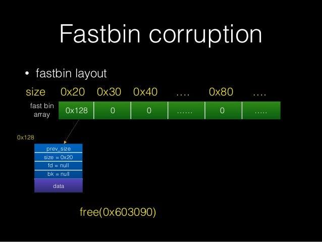 • fastbin layout Fastbin corruption 0x128 0 0 …… 0 ….. 0x20size 0x30 0x40 …. 0x80 …. prev_size size = 0x20 fd = null bk = ...