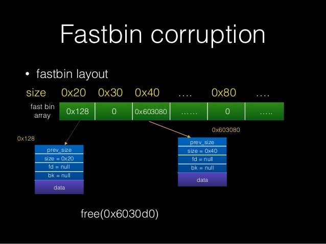 • fastbin layout Fastbin corruption 0x128 0 0x603080 …… 0 ….. 0x20size 0x30 0x40 …. 0x80 …. prev_size size = 0x20 fd = nul...