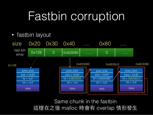 • fastbin layout Fastbin corruption 0x20size 0x30 0x40 …. 0x80 …. prev_size size = 0x20 fd = null bk = null datadata 0x128...