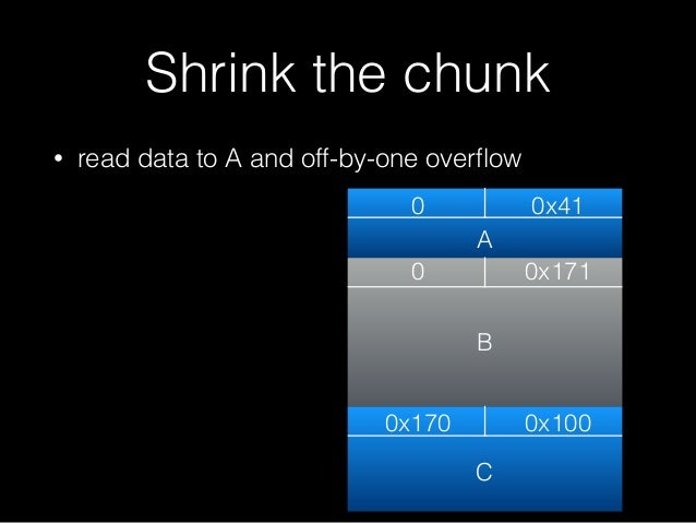 • read data to A and off-by-one overflow Shrink the chunk 0 0x41 0 0x170 0x171 0x100 A B C