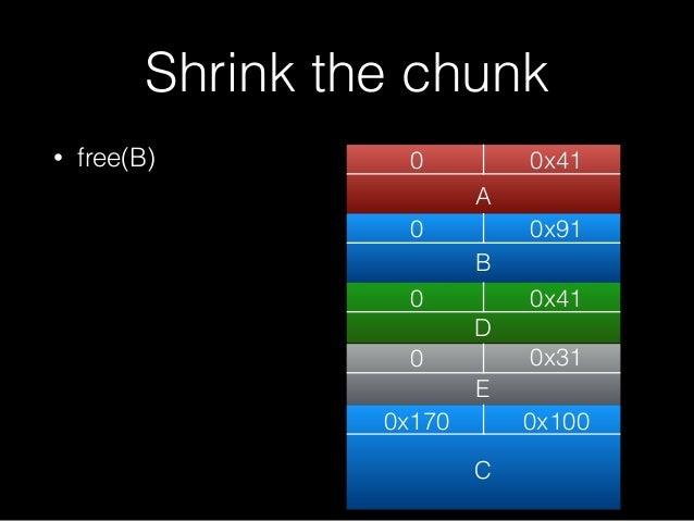 • free(B) Shrink the chunk 0 0x41 0 0x170 0x31 0x100 A C 0 0x91 0 0x41 B D E