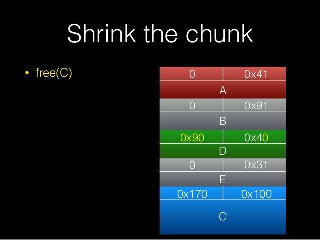 • free(C) Shrink the chunk 0 0x41 0 0x170 0x31 0x100 A C 0 0x91 0x90 0x40 B D E