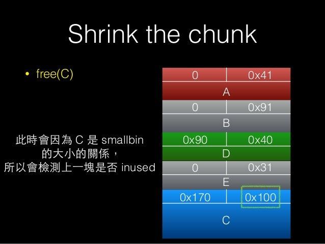 • free(C) Shrink the chunk 0 0x41 0 0x170 0x31 0x100 A C 0 0x91 0x90 0x40 B D 此時會因為 C 是 smallbin 的⼤大⼩小的關係, 所以會檢測上⼀一塊是否 inu...