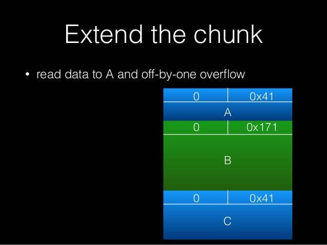 Extend the chunk • read data to A and off-by-one overflow 0 0x41 0 0 0x171 0x41 A B C