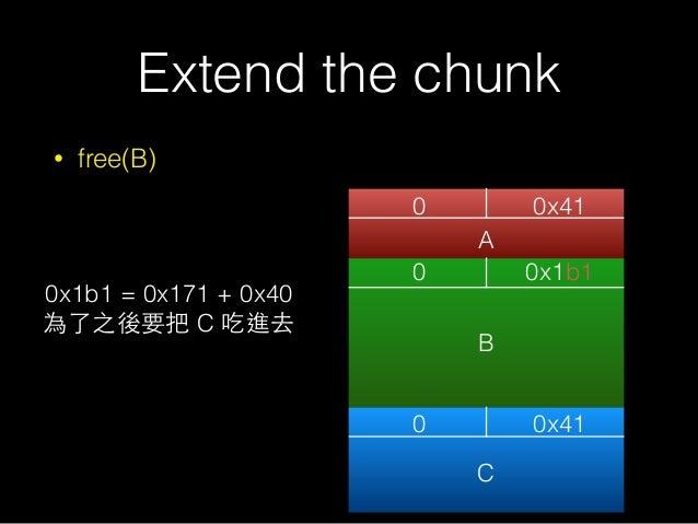 Extend the chunk • free(B) 0 0x41 0 0 0x1b1 0x41 A B C 0x1b1 = 0x171 + 0x40 為了之後要把 C 吃進去