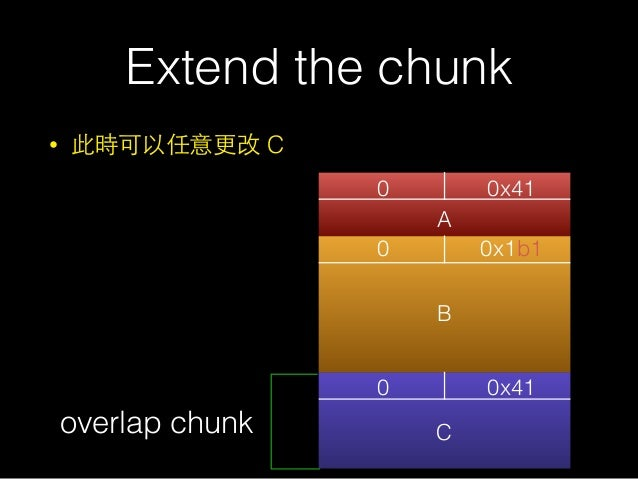 Extend the chunk • 此時可以任意更改 C 0 0x41 0 0 0x1b1 0x41 A B Coverlap chunk