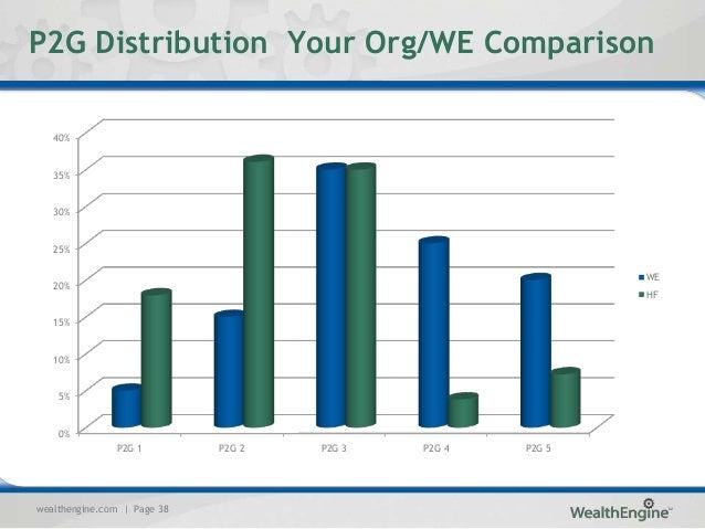 wealth engine advancement partners summer seminar 2013 38 wealthengine com