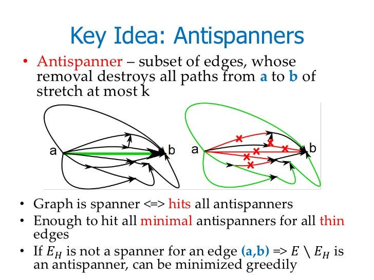 Key Idea: Antispanners• Antispanner – subset of edges, whose  removal destroys all paths from a to b of  stretch at most k...