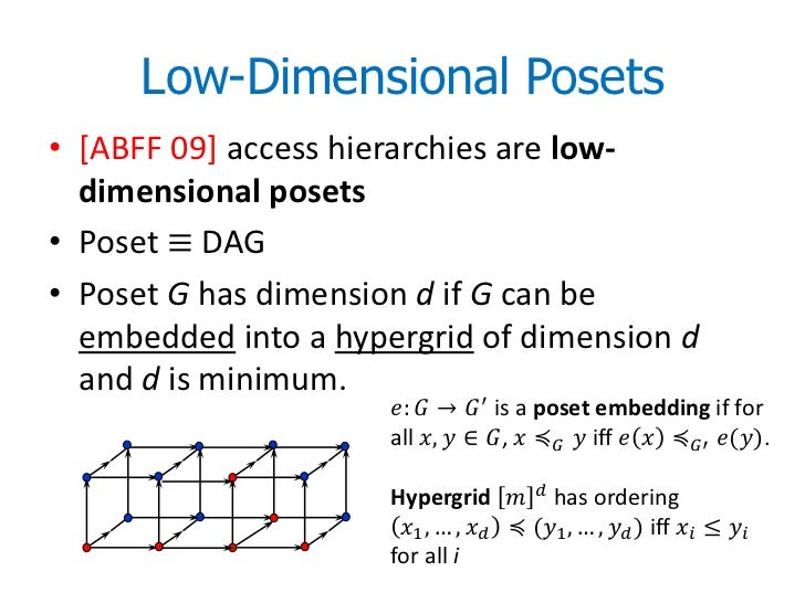 Low-Dimensional Posets• [ABFF 09] access hierarchies are low-  dimensional posets• Poset ≡ DAG• Poset G has dimension d if...