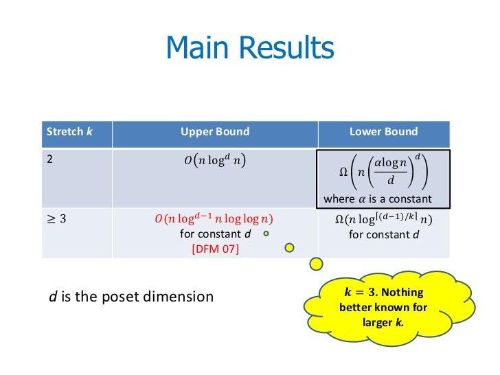 Main ResultsStretch k            Upper Bound                    Lower Bound                                               ...