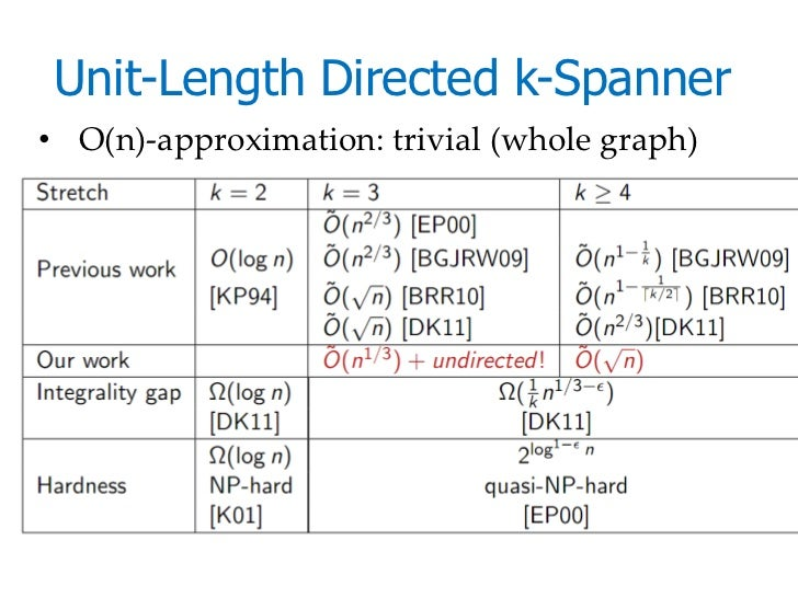 Unit-Length Directed k-Spanner• O(n)-approximation: trivial (whole graph)