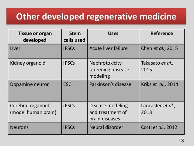Advances In Stem Cell Technology