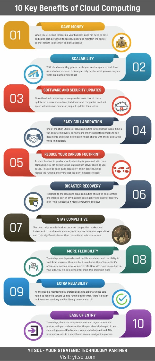 Advantages of cloud computing (infographic)