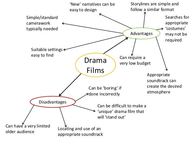 advantages and disadvantages of movies It can by also good way to spend evening, watching curious films from the other hand, there are also many disadvantages on watching television it become to be very popular and common almost everyone has his own tv-set people spend to much time watching stupid programs and shows they become a slaves of 21'.