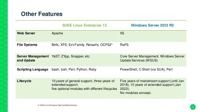 Advantages of SUSE Linux Over Windows