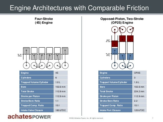 Calstart Webinar Series Achates Power On Opposed Piston Two Stroke Engines on 2 Stroke Opposed Piston Diesel Engine