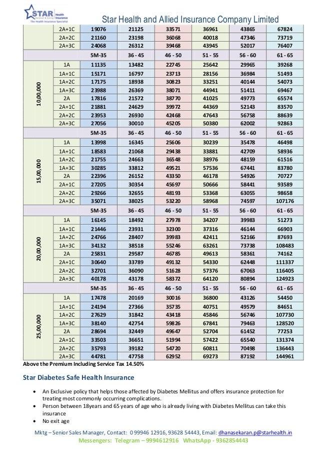Star Health Mediclaim Policy Premium Chart Trinity
