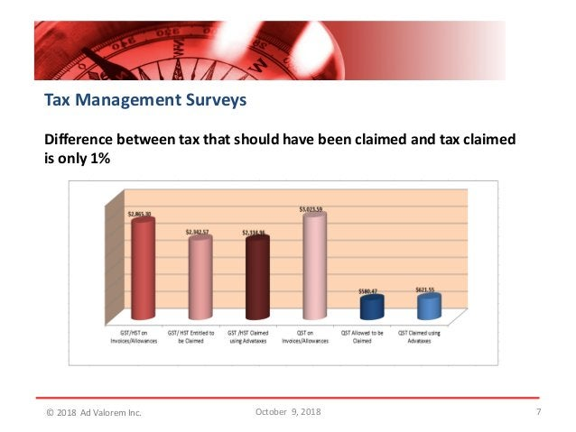 7 Tax Management Surveys Difference between tax that should have been claimed and tax claimed is only 1% October 9, 2018© ...