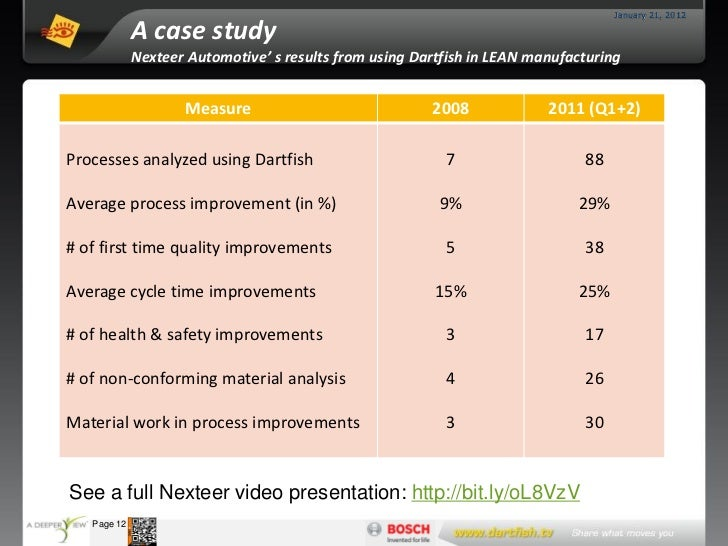 January 21, 2012                      A case study                      Nexteer Automotive' s results from using Dartfish ...