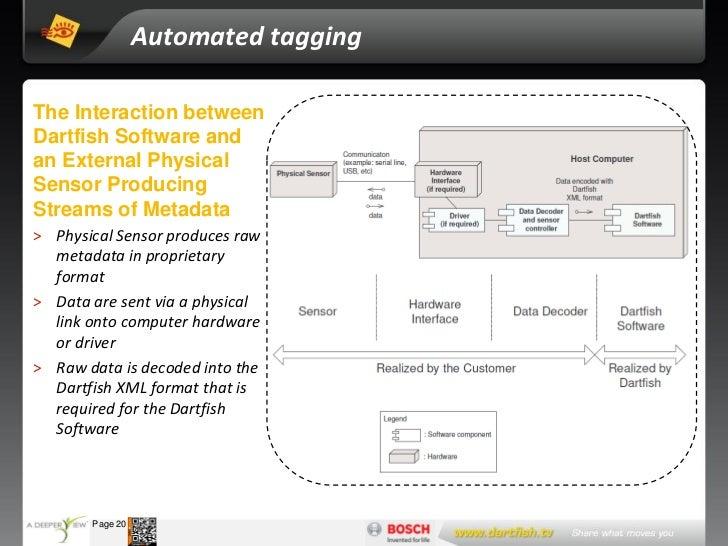 Automated taggingThe Interaction betweenDartfish Software andan External PhysicalSensor ProducingStreams of Metadata> Phys...