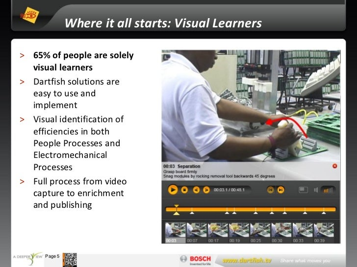 Where it all starts: Visual Learners > 65% of people are solely   visual learners > Dartfish solutions are   easy to use a...
