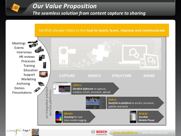 Our Value Proposition                     The seamless solution from content capture to sharing                       Dart...