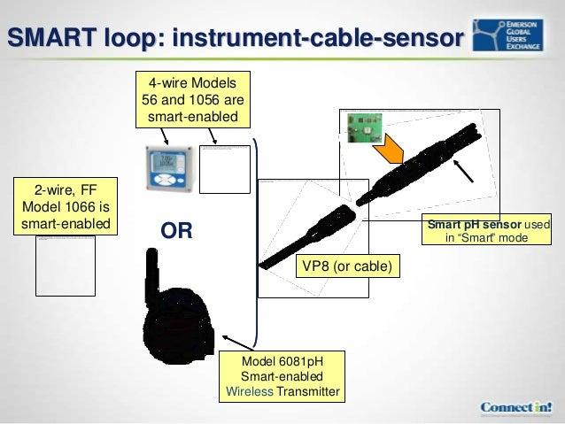 adventures in ph control 21 638?cb=1350484337 adventures in ph control rosemount 1056 wiring diagram at n-0.co