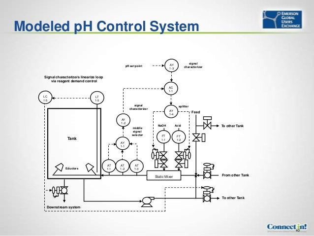 Online Ph Control System Pictures To Pin On Pinterest
