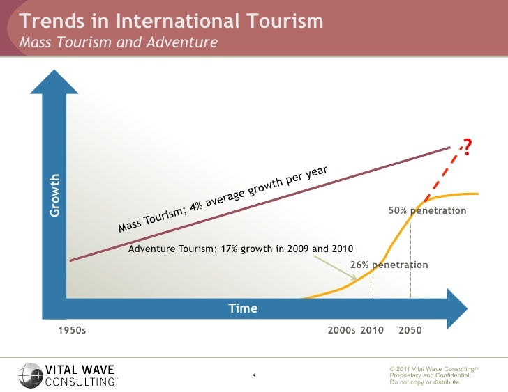 current trends in tourism Click to launch & play an online audio visual presentation by mr rob baldry on understanding the current trends in worldwide tourism, part of a collection of online.