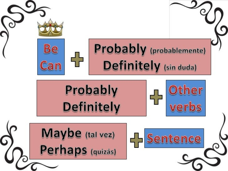 Adverbs Of Possibility