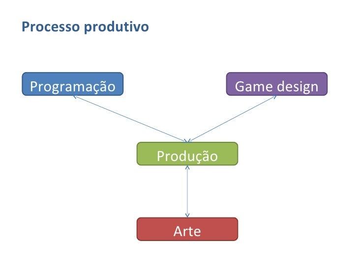 <ul><li>Processo produtivo </li></ul>Programação Game design Arte Produção